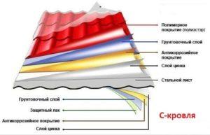 Как выбрать толщину металлочерепицы для кровли и какие расчеты провести