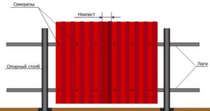 Как правильно нужно крепить профнастил на забор