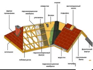 Какие существуют виды крыш по конструкции