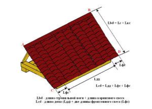 Как правильно рассчитать квадратуру крыши: примеры