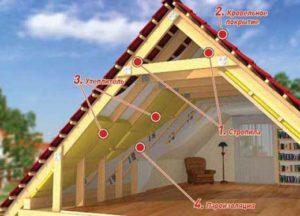 Как и чем лучше утеплить мансардную крышу своими руками
