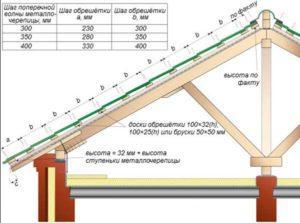 Схема обрешетки под металлочерепицу Монтеррей